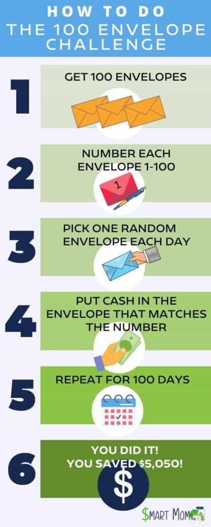how to do the 100 envelope challenge infographic smart mom hq